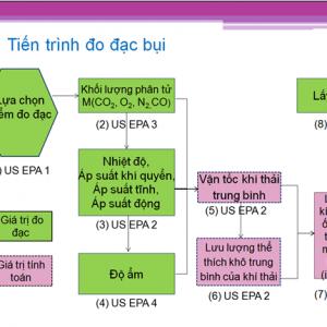 Ứng dụng và quy trình đo đạc - lấy mẫu bụi theo EPA 5